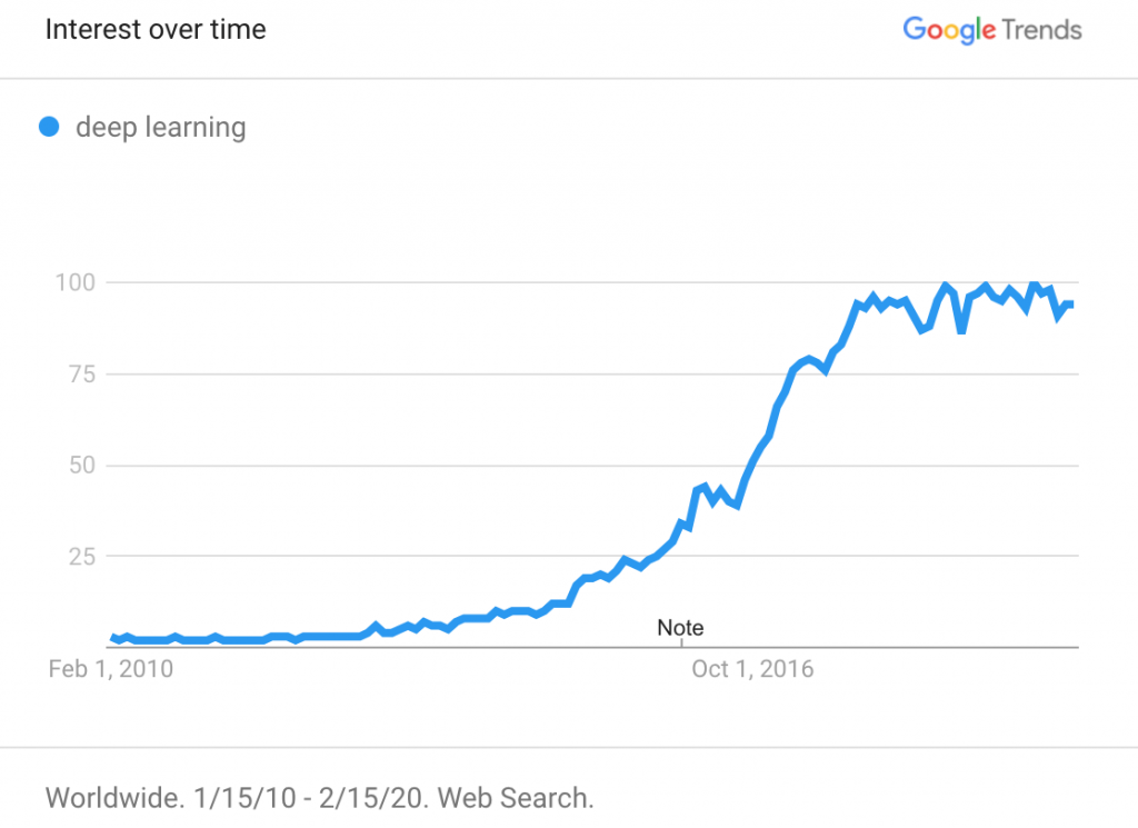 The increasing trend of interest in Deep Learning world-wide.