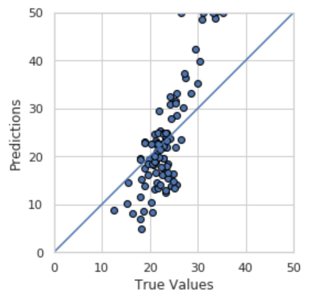 Linear Regression model fitting