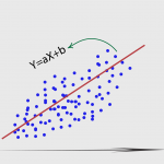 Simple Linear Regression Using TensorFlow and Keras